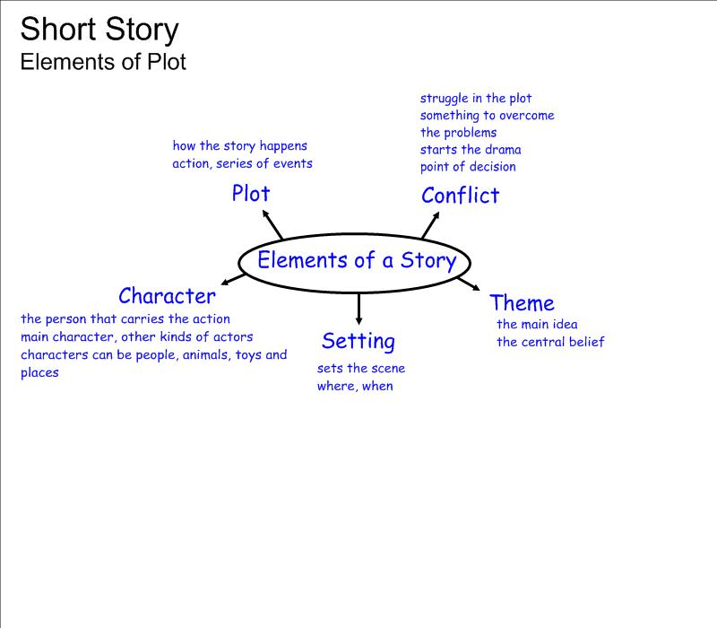 Module 3 Lesson 1 The Short Story Lessons Tes Teach – Elements of a Short Story Worksheet